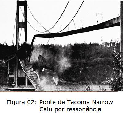 Ponte tacoma narrow - ressonancia - vibrações mecanicas