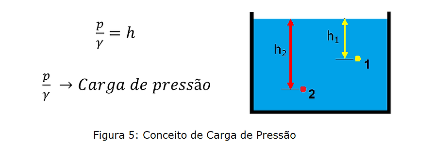 carga de pressão