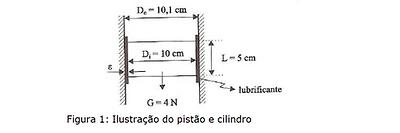 cilindro - pistão