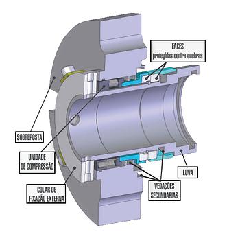 Tipo GP50: Selo Mecânico Cartucho Simples