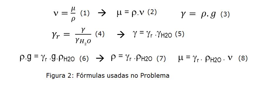 Fórmulas do Problema