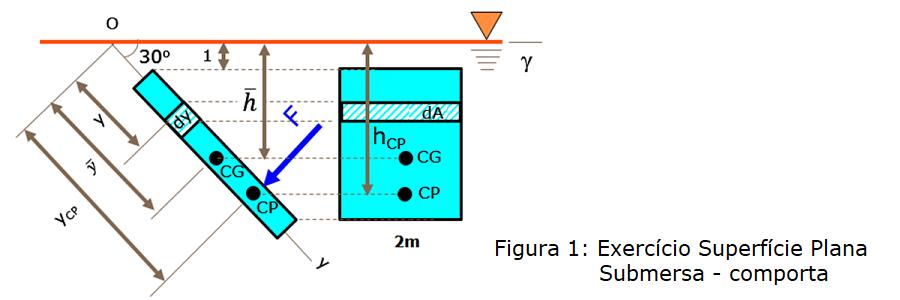 comporta - superficie plana submersa