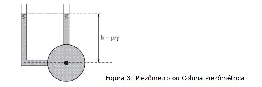 piezometro ou coluna piezometrica