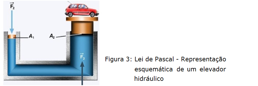 lei de pascal - macaco hidráulico
