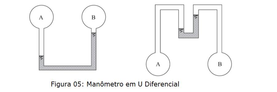 manometro em u diferencial
