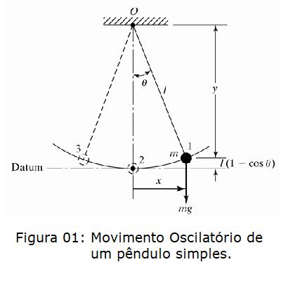 pendulo simples
