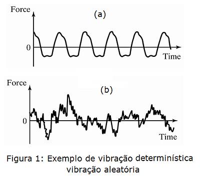 vibração deterministica - vibração aleatoria