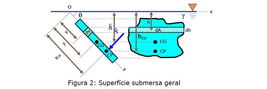 comporta - superfície submersa