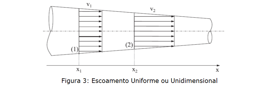 escoamento uniforme