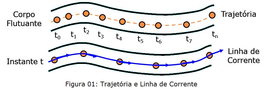 linha de corrente - trajetória