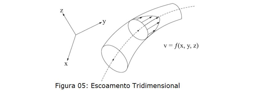 escoamento tridimensional