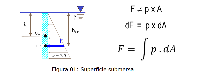 Superficie plana submersa