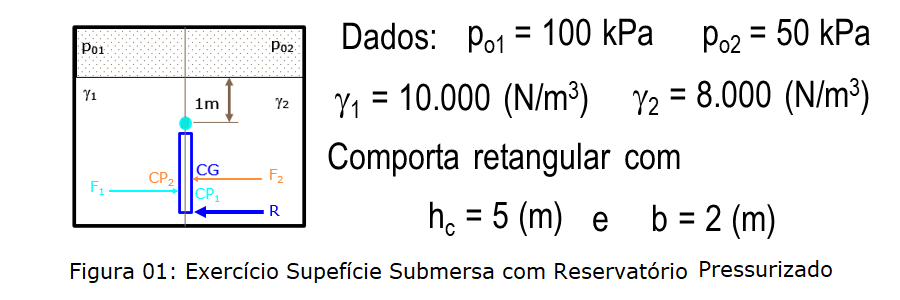 Exercicio superficie plana submersa