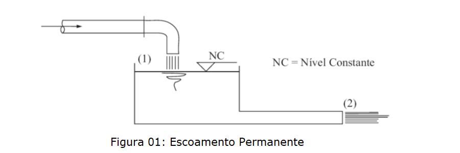 escoamento permanente