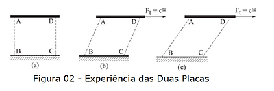 Deformação de um fluido sujeito à aplicação de uma força tangencial.