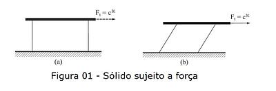 Deformação de um sólido sujeito à aplicação de uma força tangencial.