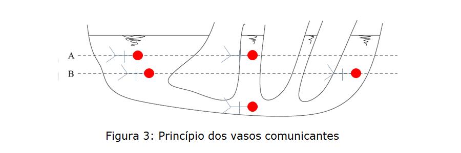 vasos comunicantes