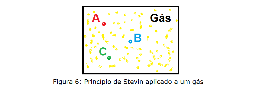 princípio de stevin