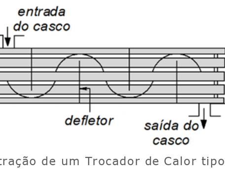 Aplicação do Método Gráfico de Wilson Para Determinação dos Coeficientes de Transferência de Calor
