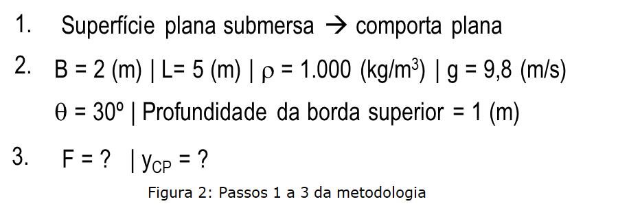 comporta - superfície plana submersa