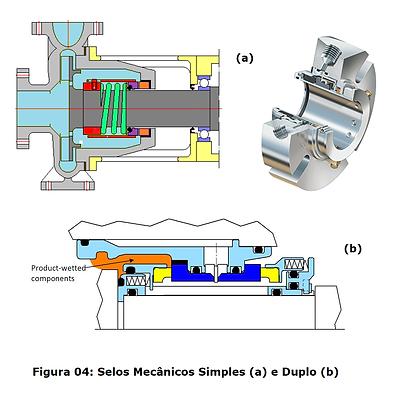 O Que É e Como Funciona o Selo Mecânico