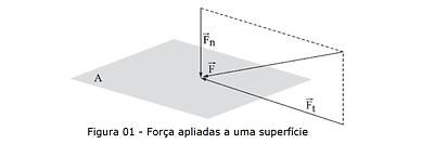 Força aplicada em uma área.