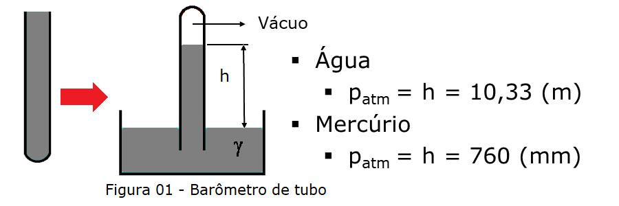 Barômetro - medicao de pressão atmosferica