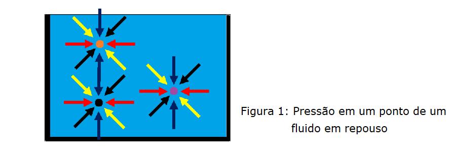 Pressão estática de um fluido em torno de um ponto