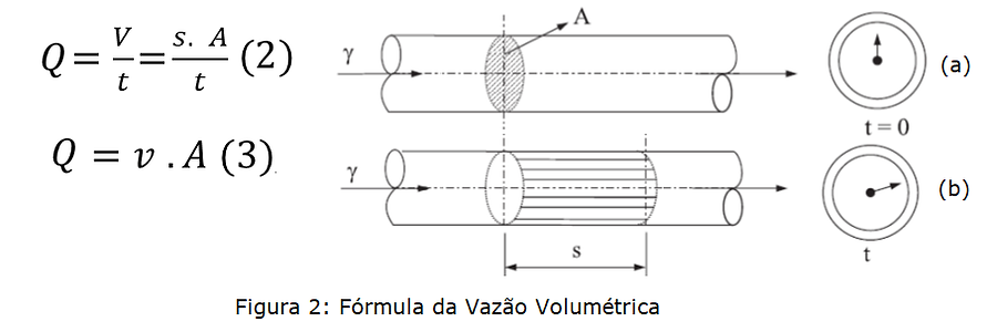 vazao volumetrica