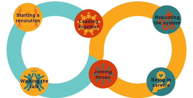 The QCOSS Strategic plan for 2019-2023 is an infinite symbol containing the focus areas: starting a revolution, rebooting the system, leading together, joining forces, walking the talk, and being in service. The focus areas feed into each other.
