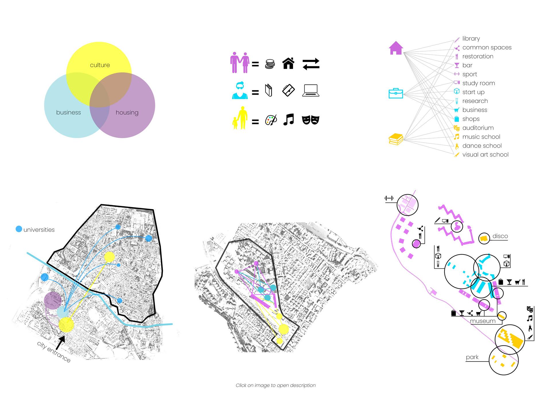 Foro Boario Urban requalification project