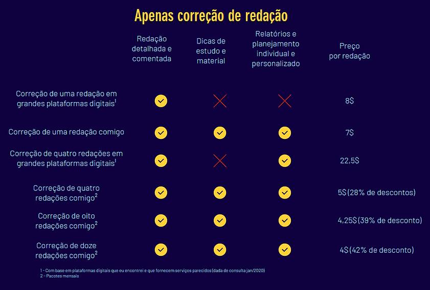 Tabela de preços de coreção de redação