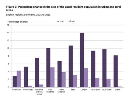 5 Mega Trends That Will Revolutionise UK Property
