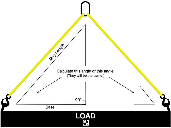sling to load angle calculation