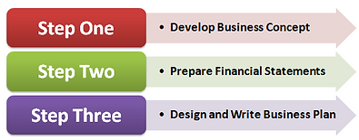 Business Plan consultant writer
