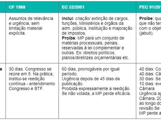 MEDIDAS PROVISÓRIAS E BALANÇO ENTRE EXECUTIVO E LEGISLATIVO