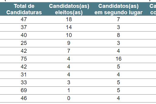 Eleições de 2020: a força dos partidos nas maiores cidades do país