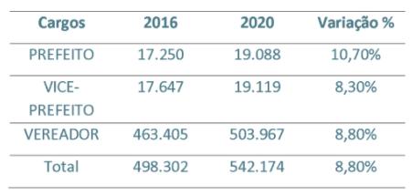 Raio-X das candidaturas de 2020: gênero, raça e partidos