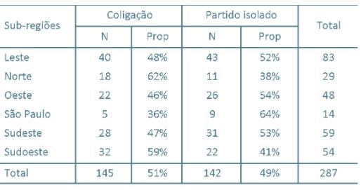 Candidaturas na Região Metropolitana de São Paulo