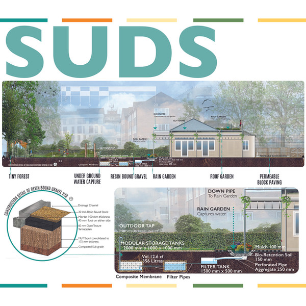 SUDS for Flood Mitigation and Water Storage