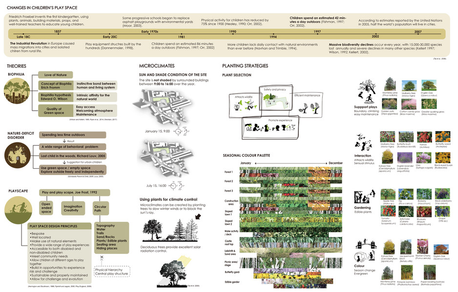 Theories, microclimate, and planting strategies