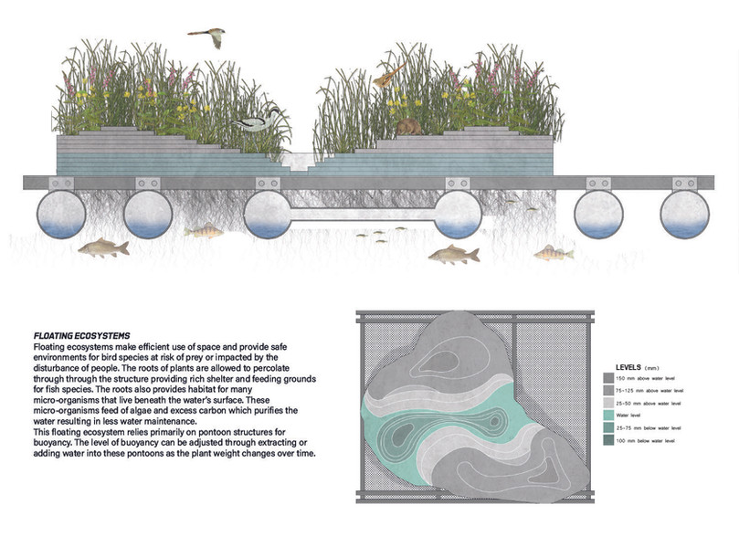 Floating Ecosystems