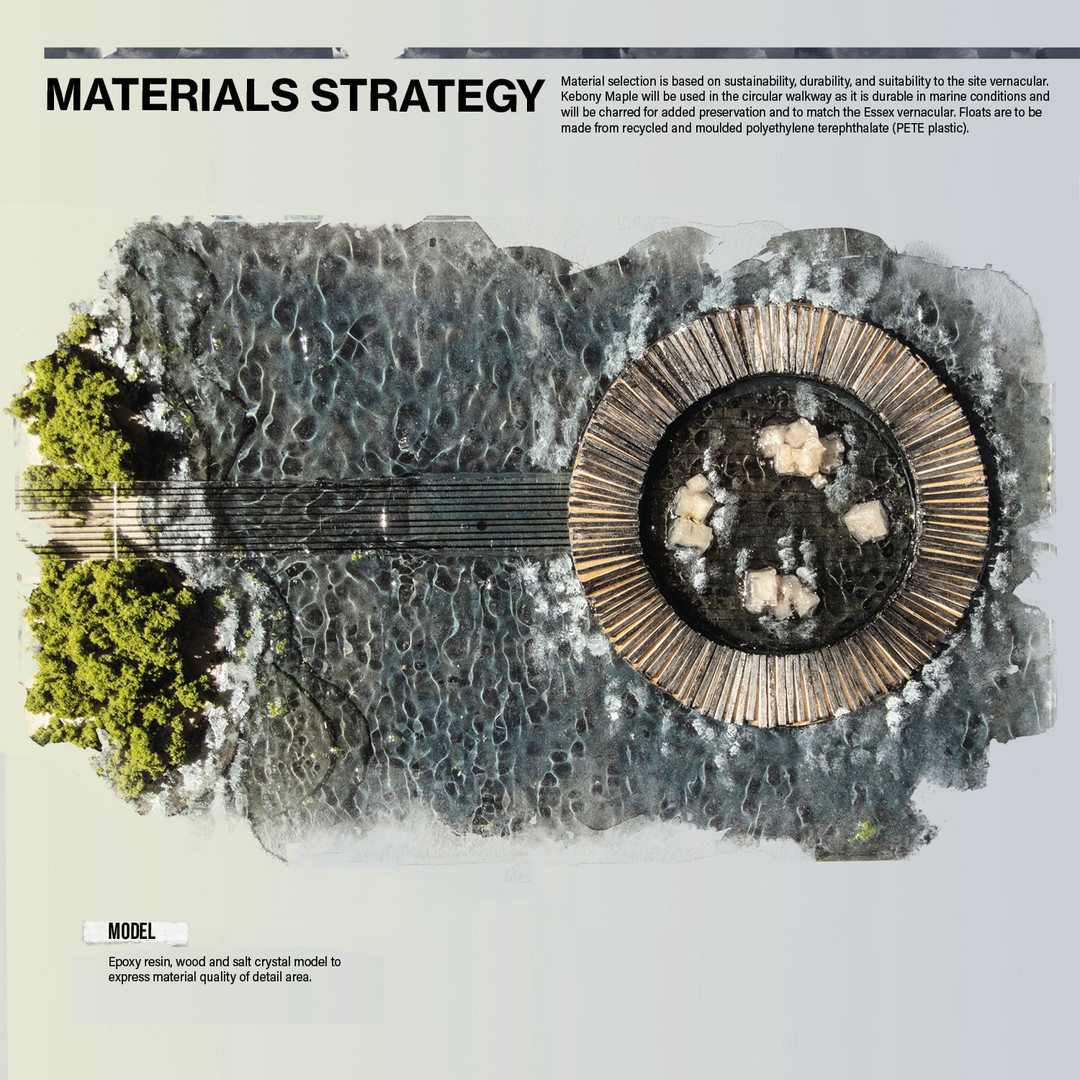 Materials Strategy and Model
