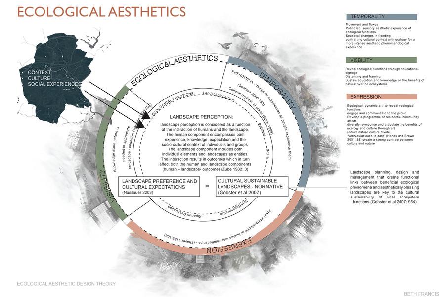 Ecological Aesthetics