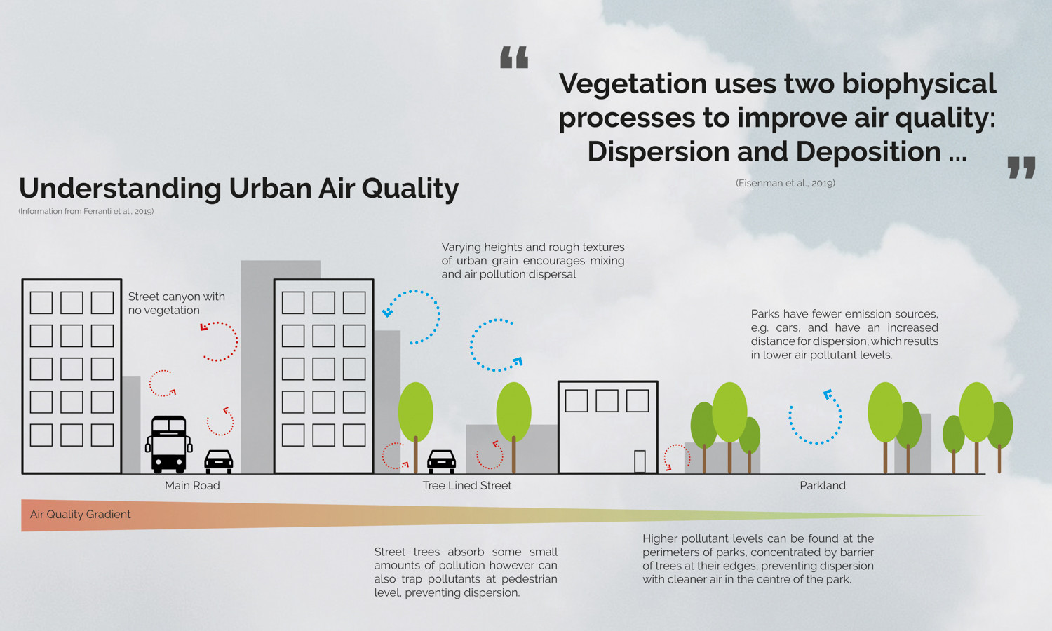 Understanding Urban Air Quality