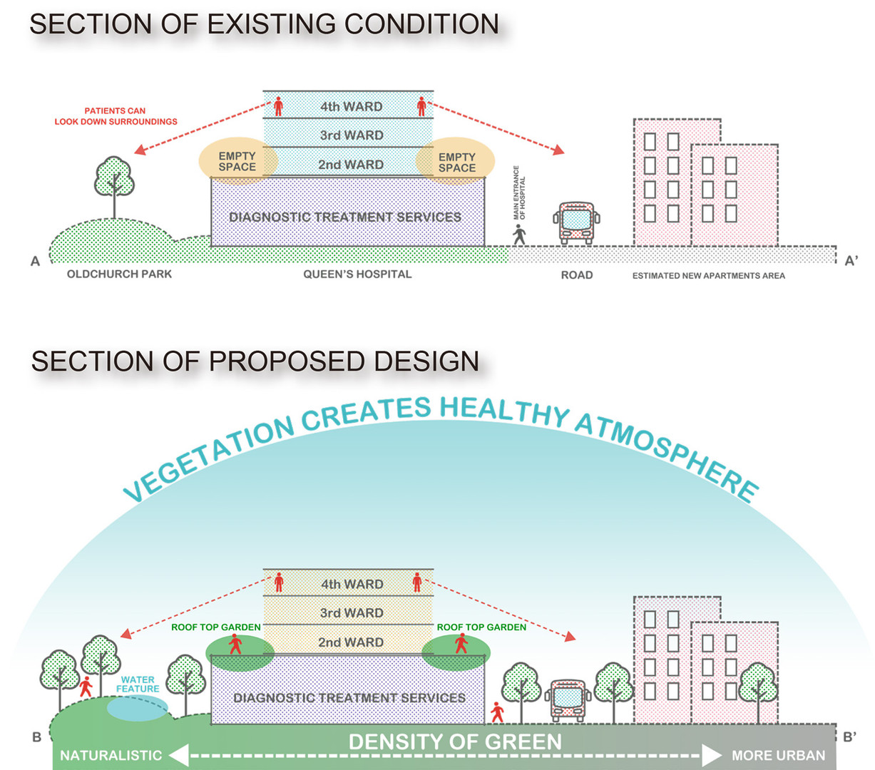 EXISTING CONDITION AND PROPOSED DESIGN