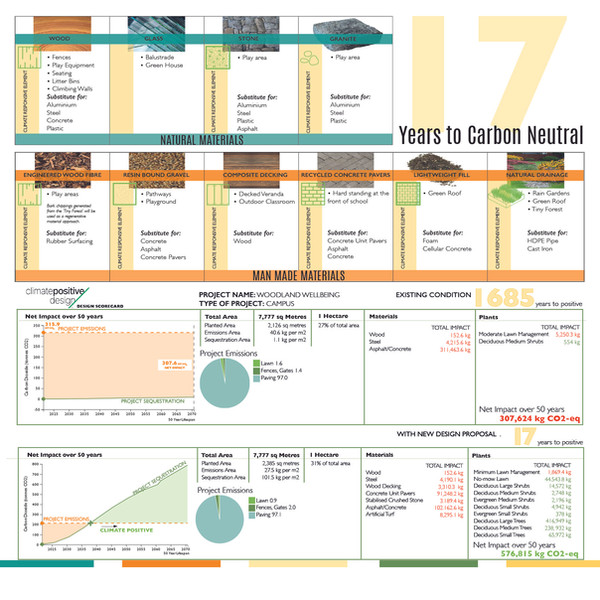 17 Years to Carbon Neutral