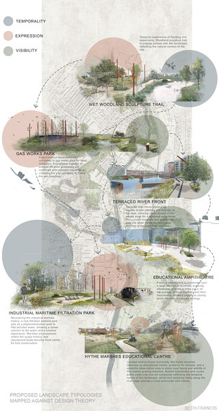 Proposed Landscape Typologies Mapped Against Design Theory