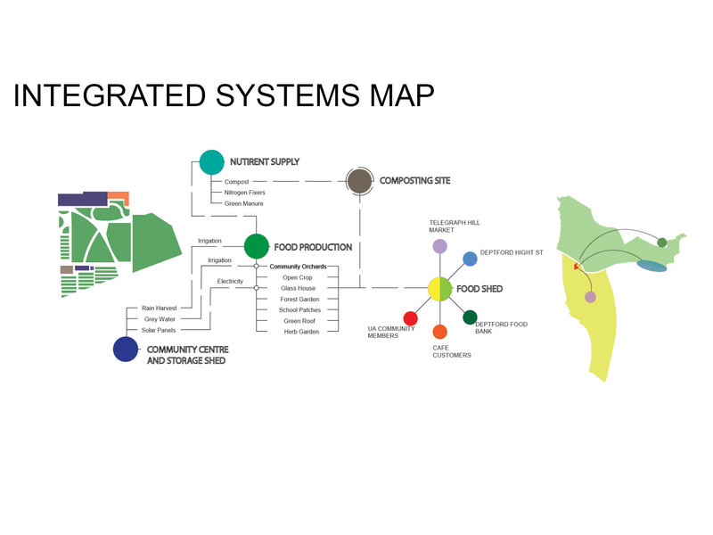The design of Grow Social purposefully used a system-thinking approach to map out and understand how the project could feasibly be integrated into the urban food system and wider natural systems (like the water cycle). This diagram maps out the connections between the physical infrastructure on the Grow Social community farm and how this infrastructure captures the outputs of wider natural systems such as the water cycle and the nitrogen cycle. By thinking about how we can successfully integrate food production into these different systems it is possible to create more sustainable and resilient food production systems.