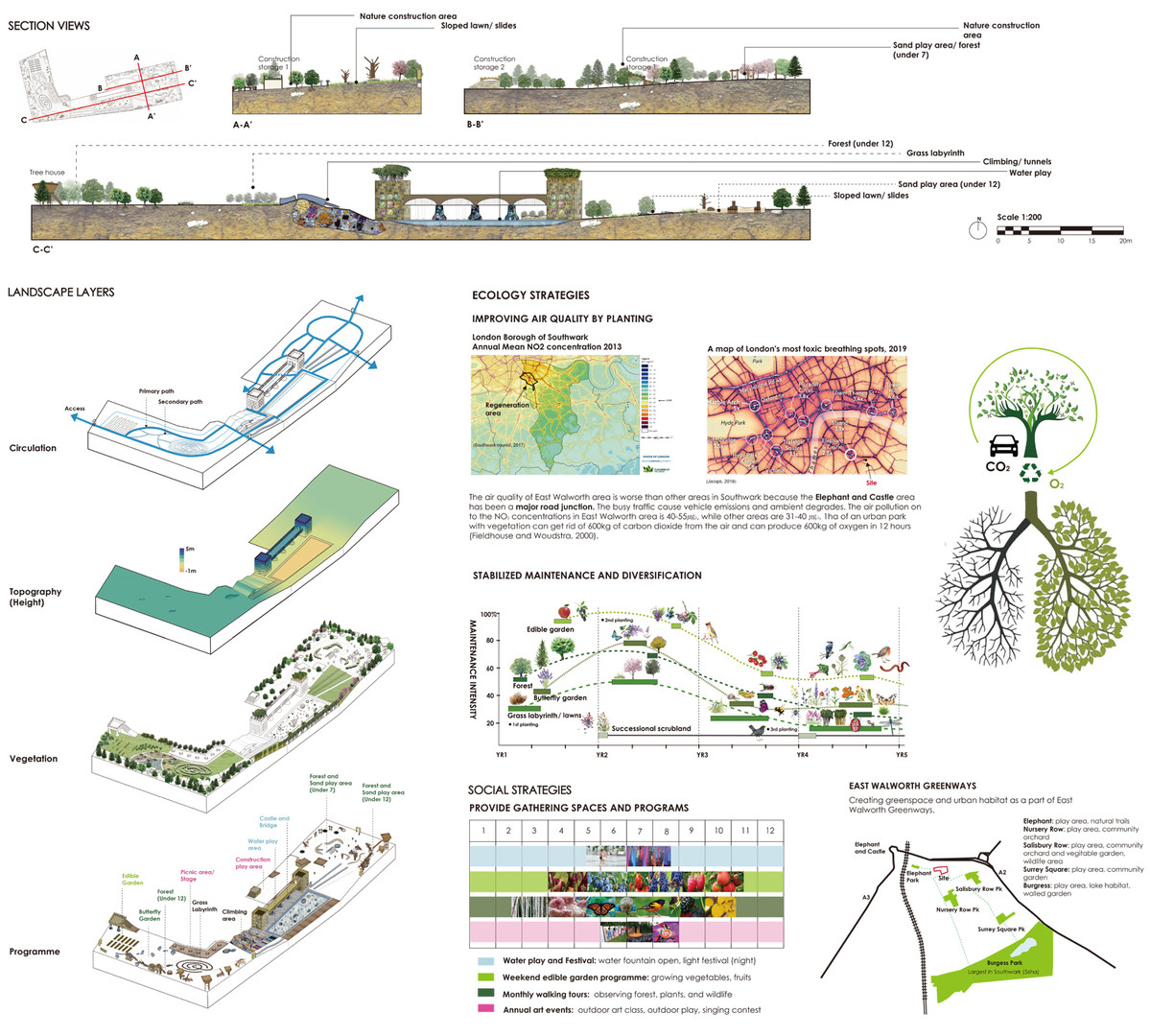 Section views, landscape layers, and ecological and social strategies